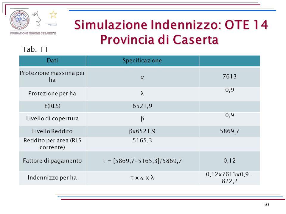 Simulazione Indennizzo: OTE 14 Provincia di Caserta DatiSpecificazione Protezione massima per ha  7613 Protezione per haλ 0,9 E(RLS)6521,9 Livello di