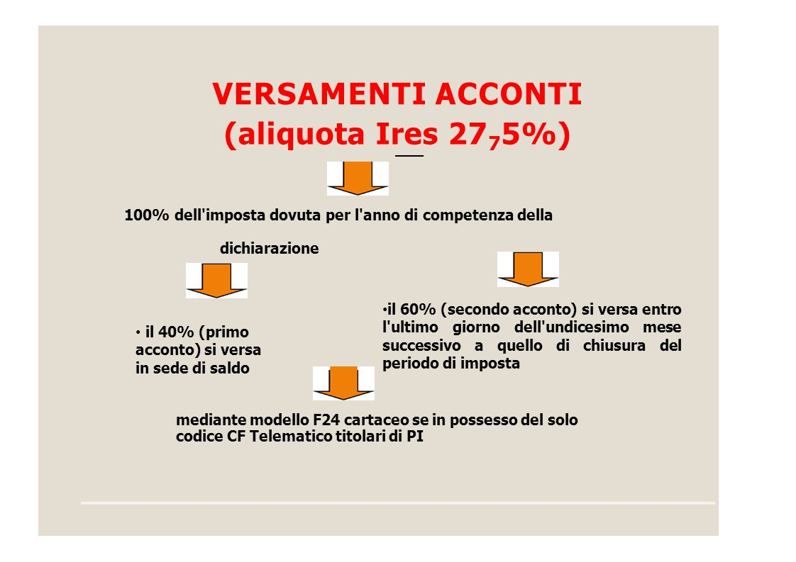 VERSAMENTI ACCONTI (aliquota Ires 27 7 5%) 100% dell'imposta dovuta per l'anno di competenza della dichiarazione il 60% (secondo acconto) si versa ent