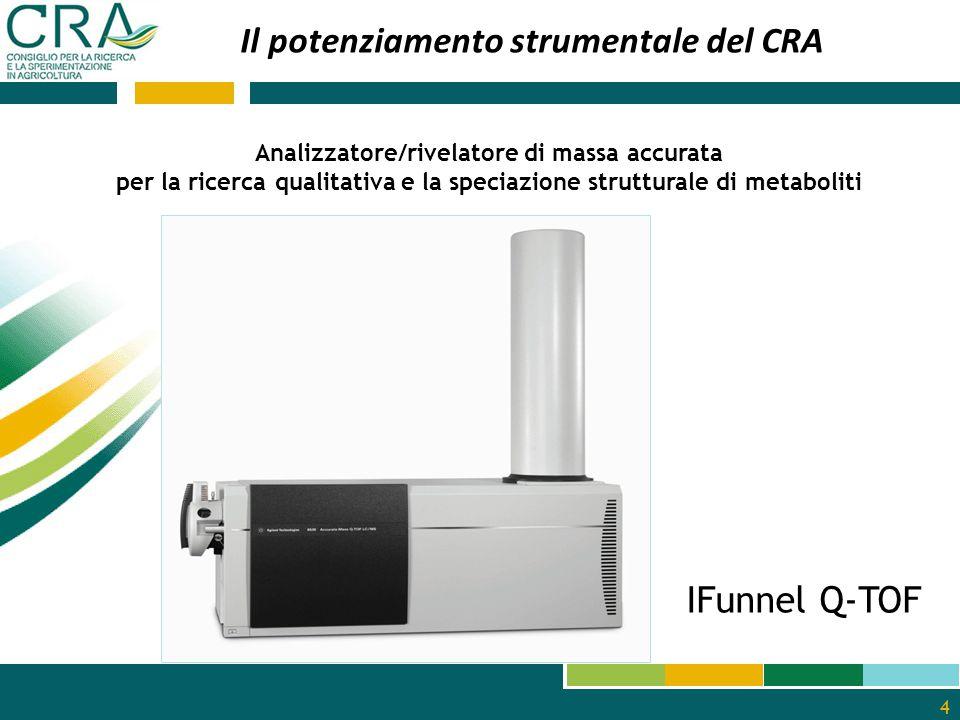 5 Strumentazioni di potenziamento dei laboratori di metabolomica: CRA-SFM (SICILIA) GASCROMATOGRAFO GC/MS e SOXELHET Automatic System CRA-CAT (CAMPANIA) Rilassometro RMN e GASCROMATOGRAFO Il potenziamento strumentale del CRA