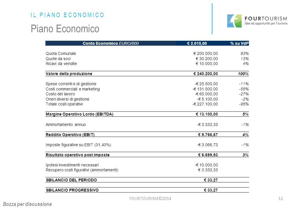 FOURTOURISM©201412 IL PIANO ECONOMICO Piano Economico Conto Economico EURO/000€ 2.015,00% su VdP Quota Comunale€ 200.000,0083% Quote da soci€ 30.200,0013% Ricavi da vendite€ 10.000,004% Valore della produzione€ 240.200,00100% Spese correnti e di gestione-€ 25.500,00-11% Costi commerciali e marketing-€ 131.500,00-55% Costo del lavoro-€ 65.000,00-27% Oneri diversi di gestione-€ 5.100,00-2% Totale costi operativi-€ 227.100,00-95% Margine Operativo Lordo (EBITDA)€ 13.100,005% Ammortamento annuo-€ 3.333,33-1% Reddito Operativo (EBIT)€ 9.766,674% Imposte figurative su EBIT (31,40%)-€ 3.066,73-1% Risultato operativo post imposte€ 6.699,933% Ipotesi investimenti necessari-€ 10.000,00 Recupero costi figurativi (ammortamenti)€ 3.333,33 SBILANCIO DEL PERIODO€ 33,27 SBILANCIO PROGRESSIVO€ 33,27 Bozza per discussione
