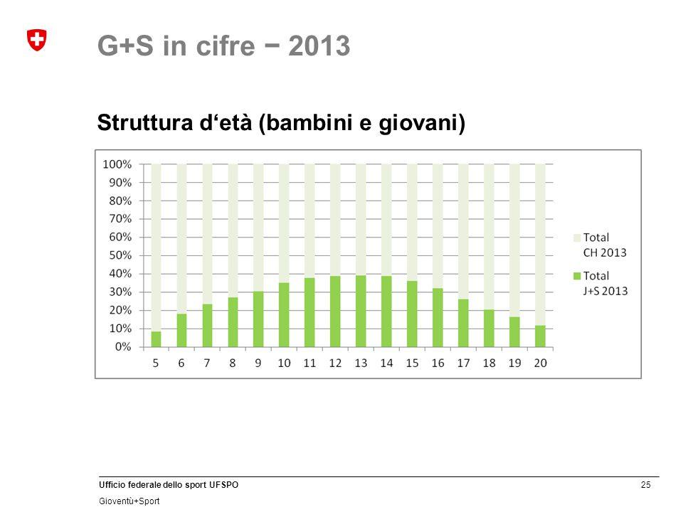 25 Ufficio federale dello sport UFSPO Gioventù+Sport Struttura d'età (bambini e giovani) G+S in cifre − 2013