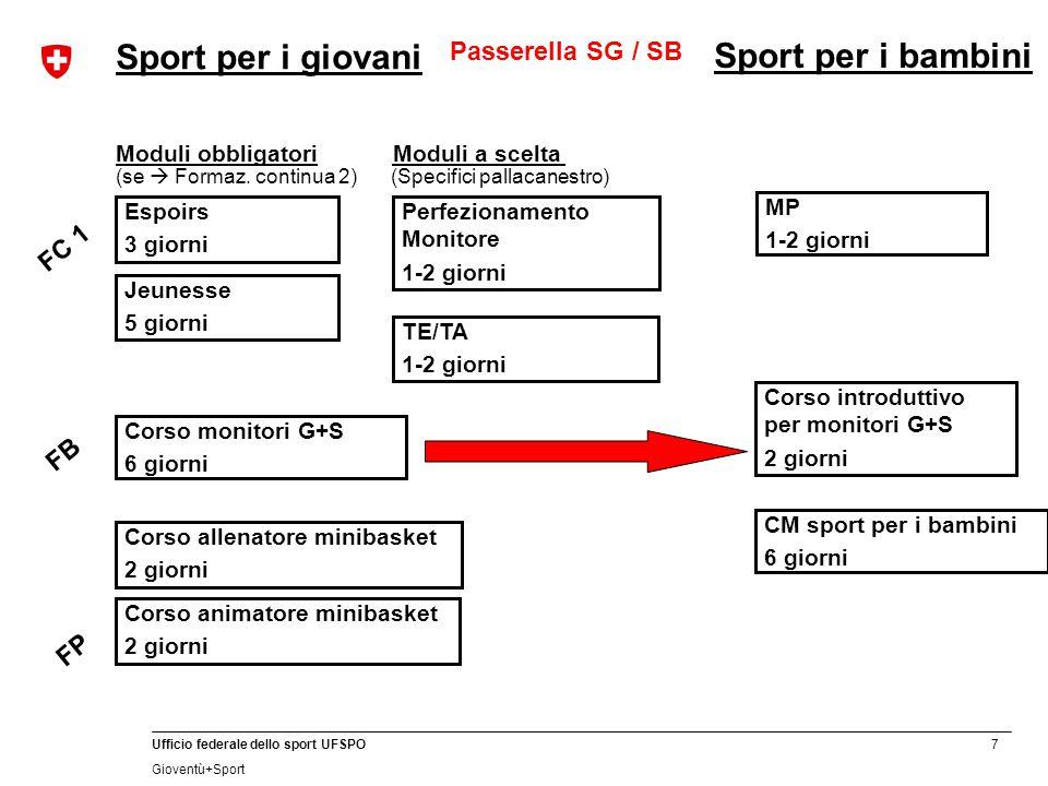 7 Ufficio federale dello sport UFSPO Gioventù+Sport FB Corso monitori G+S 6 giorni Jeunesse 5 giorni Espoirs 3 giorni Moduli obbligatori (se  Formaz.