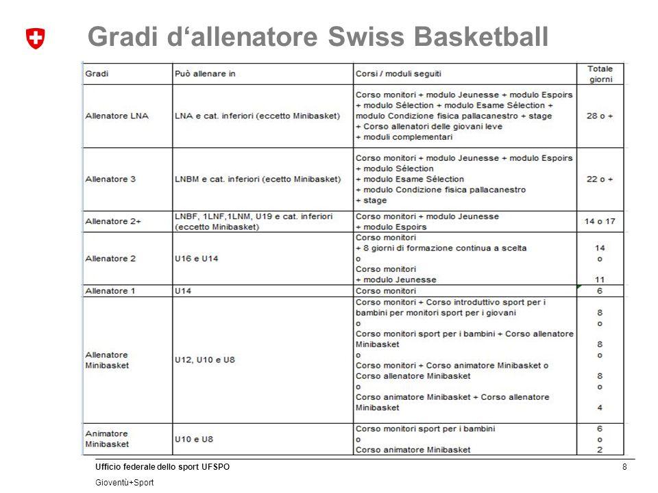 8 Ufficio federale dello sport UFSPO Gioventù+Sport Gradi d'allenatore Swiss Basketball