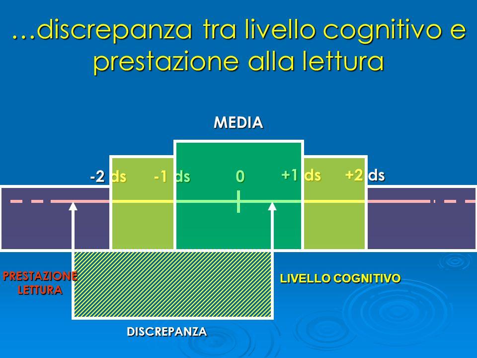 …discrepanza tra livello cognitivo e prestazione alla lettura 0 -2 ds -1 ds +1 ds +2 ds MEDIA LIVELLO COGNITIVO PRESTAZIONE LETTURA DISCREPANZA