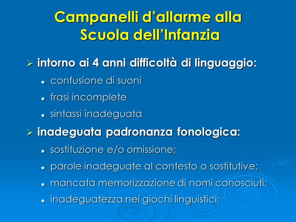 Campanelli d'allarme alla Scuola dell'Infanzia  intorno ai 4 anni difficoltà di linguaggio: confusione di suoni confusione di suoni frasi incomplete