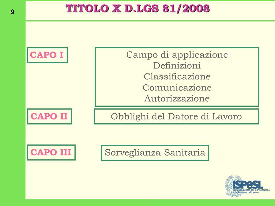 9 TITOLO X D.LGS 81/2008 CAPO I Campo di applicazione Definizioni Classificazione Comunicazione Autorizzazione CAPO II Obblighi del Datore di Lavoro CAPO III Sorveglianza Sanitaria