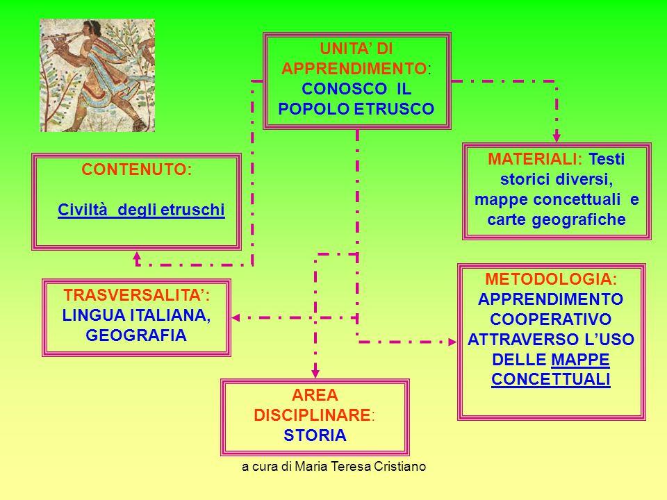 a cura di Maria Teresa Cristiano UNITA' DI APPRENDIMENTO: CONOSCO IL POPOLO ETRUSCO TRASVERSALITA': LINGUA ITALIANA, GEOGRAFIA METODOLOGIA: APPRENDIME