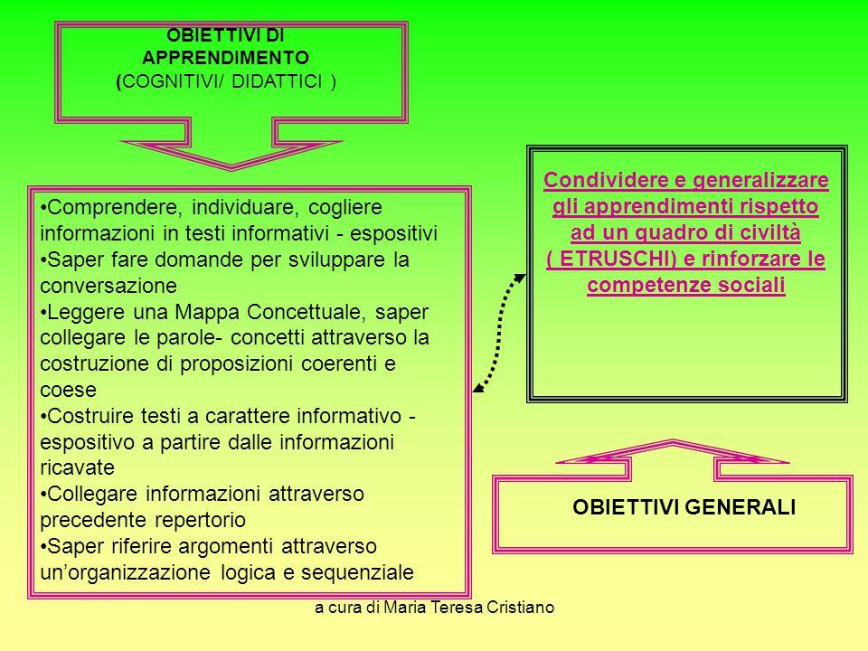 a cura di Maria Teresa Cristiano OBIETTIVI DI APPRENDIMENTO (COGNITIVI/ DIDATTICI ) Comprendere, individuare, cogliere informazioni in testi informati
