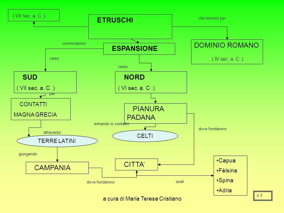 a cura di Maria Teresa Cristiano ETRUSCHI ESPANSIONE DOMINIO ROMANO ( IV sec. a. C.) NORD ( VI sec. a. C.) SUD ( VII sec. a. C.) CONTATTI MAGNA GRECIA