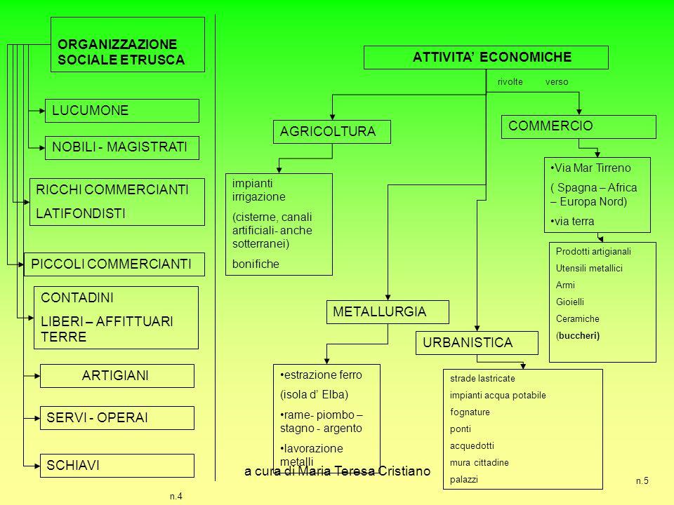a cura di Maria Teresa Cristiano n.5 ORGANIZZAZIONE SOCIALE ETRUSCA NOBILI - MAGISTRATI RICCHI COMMERCIANTI LATIFONDISTI PICCOLI COMMERCIANTI CONTADIN