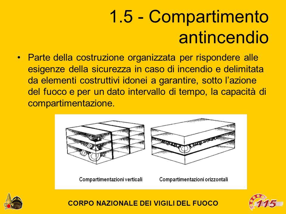1.6 – Comportamento al fuoco Insieme di trasformazioni fisiche e chimiche di un materiale o di un elemento da costruzione sottoposto all azione del fuoco.