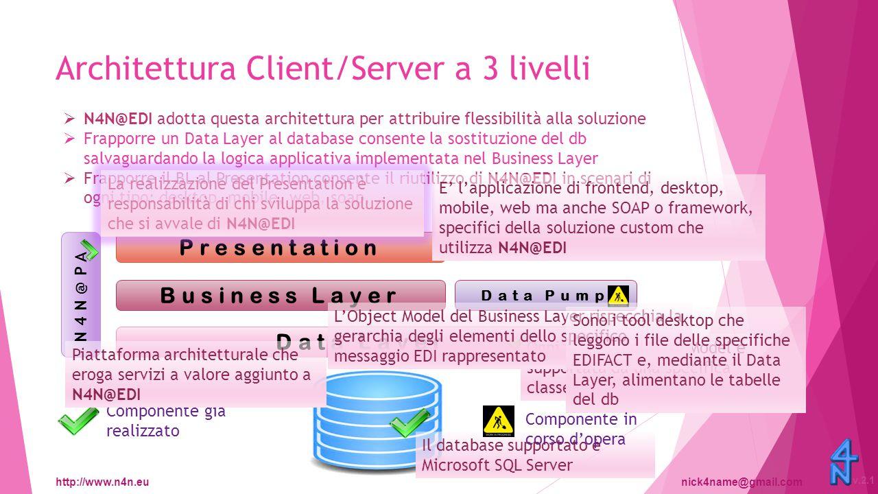 http://www.n4n.eunick4name@gmail.com v.2.1 Data Model Business Layer Presentation Data Pump Data Layer N4N@PA Rispecchia la logica delle Directory EDIFACT per la quale ogni elemento, MESSAGE, SEGMENT, DATAELEMENT, COMPOSIT, CODE, è versionato cioè appartiene a quella specifica emissione, p.e.