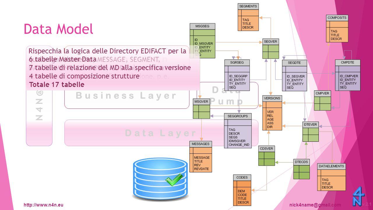 http://www.n4n.eunick4name@gmail.com v.2.1 N4N@PA Data Layer Object Model Business Layer Presentation Data Pump Data Layer 17 classi che rappresentano le altrettante tabelle del Data Layer.
