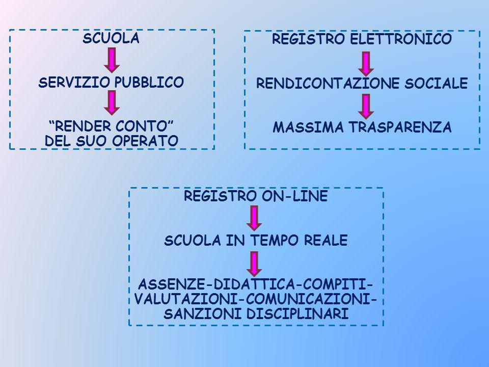 SCUOLA SERVIZIO PUBBLICO RENDER CONTO DEL SUO OPERATO REGISTRO ELETTRONICO RENDICONTAZIONE SOCIALE MASSIMA TRASPARENZA REGISTRO ON-LINE SCUOLA IN TEMPO REALE ASSENZE-DIDATTICA-COMPITI- VALUTAZIONI-COMUNICAZIONI- SANZIONI DISCIPLINARI