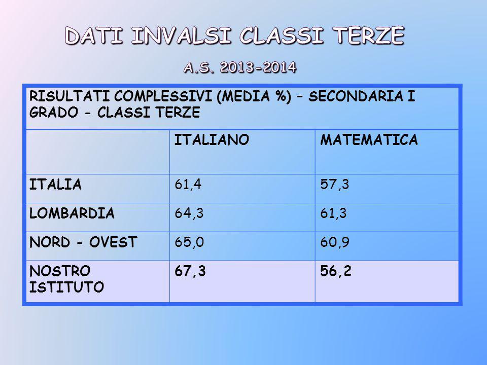 RISULTATI COMPLESSIVI (MEDIA %) – SECONDARIA I GRADO - CLASSI TERZE ITALIANOMATEMATICA ITALIA61,457,3 LOMBARDIA64,361,3 NORD - OVEST65,060,9 NOSTRO ISTITUTO 67,356,2
