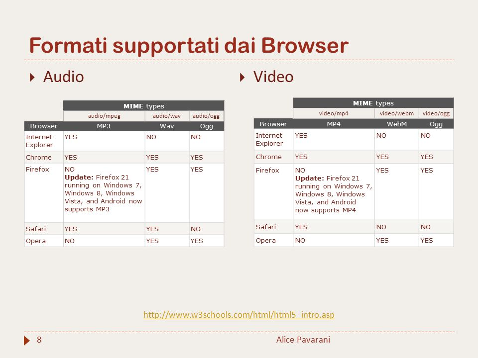 Formati supportati dai Browser Alice Pavarani8  Audio  Video MIME types audio/mpegaudio/wavaudio/ogg BrowserMP3WavOgg Internet Explorer YESNO ChromeYES FirefoxNO Update: Firefox 21 running on Windows 7, Windows 8, Windows Vista, and Android now supports MP3 YES SafariYES NO OperaNOYES MIME types video/mp4video/webmvideo/ogg BrowserMP4WebMOgg Internet Explorer YESNO ChromeYES FirefoxNO Update: Firefox 21 running on Windows 7, Windows 8, Windows Vista, and Android now supports MP4 YES SafariYESNO OperaNOYES http://www.w3schools.com/html/html5_intro.asp