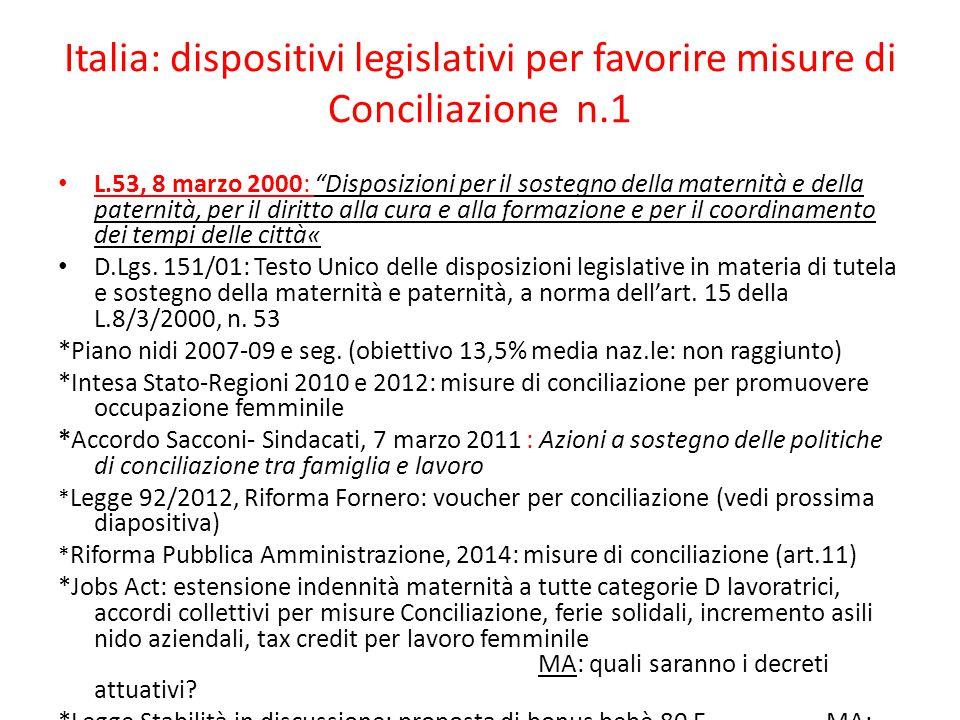 Italia: dispositivi legislativi per favorire misure di Conciliazione n.1 L.53, 8 marzo 2000: Disposizioni per il sostegno della maternità e della paternità, per il diritto alla cura e alla formazione e per il coordinamento dei tempi delle città« D.Lgs.