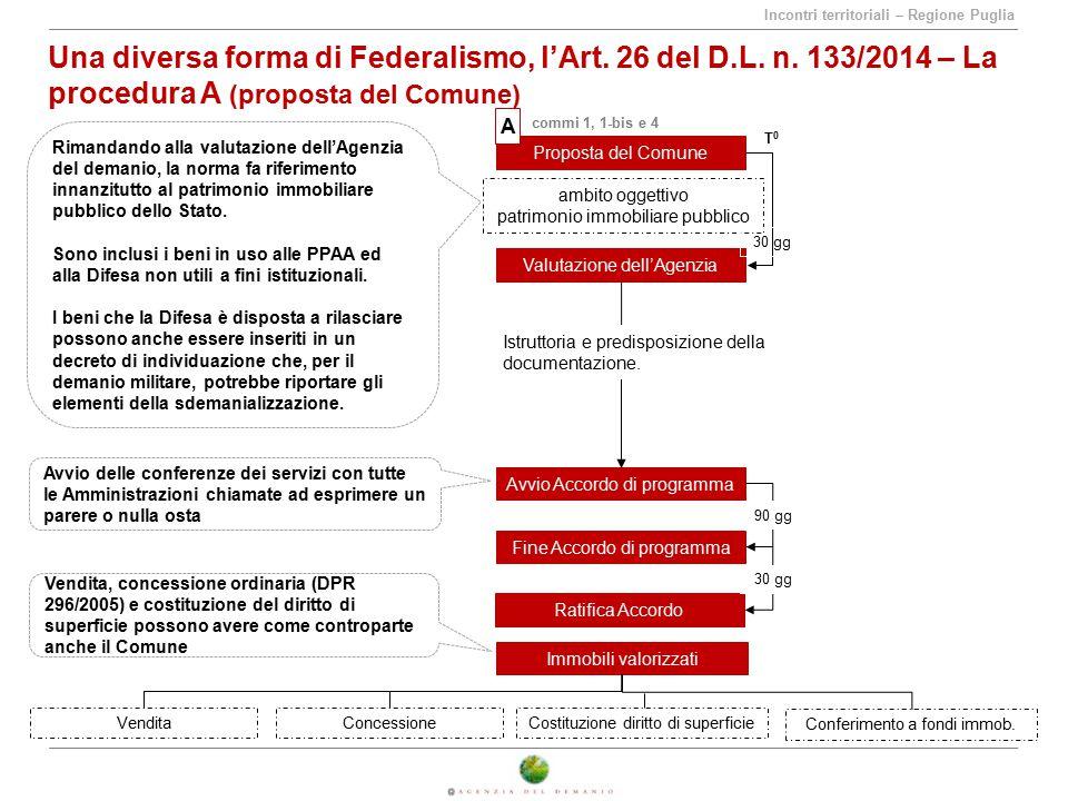 Incontri territoriali – Regione Puglia Una diversa forma di Federalismo, l'Art. 26 del D.L. n. 133/2014 – La procedura A (proposta del Comune) Propost
