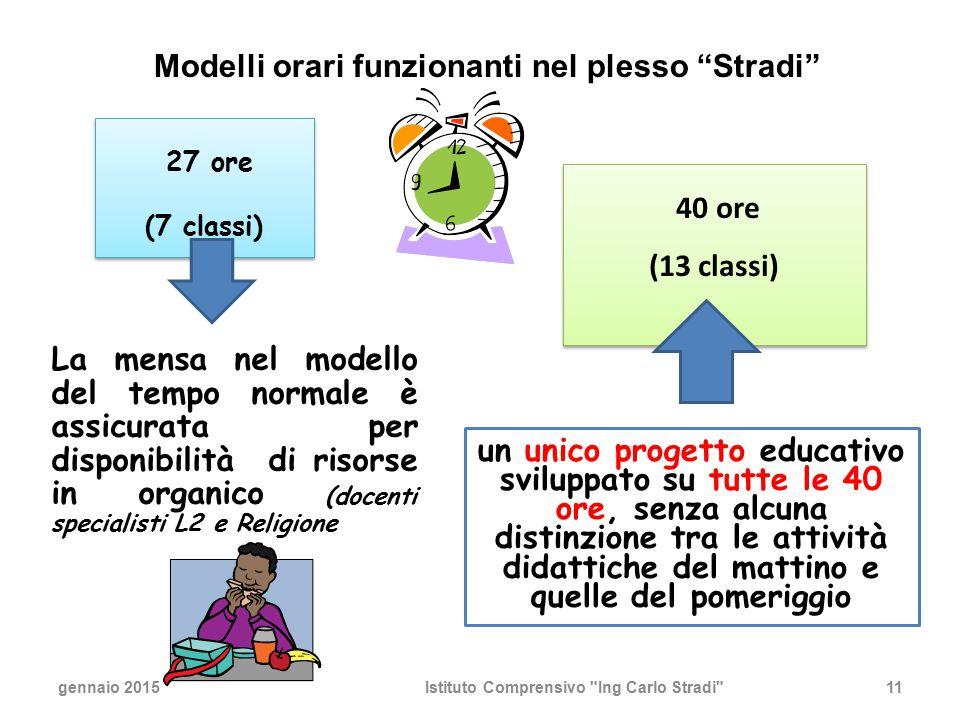 11 La mensa nel modello del tempo normale è assicurata per disponibilità di risorse in organico (docenti specialisti L2 e Religione gennaio 2015Istitu
