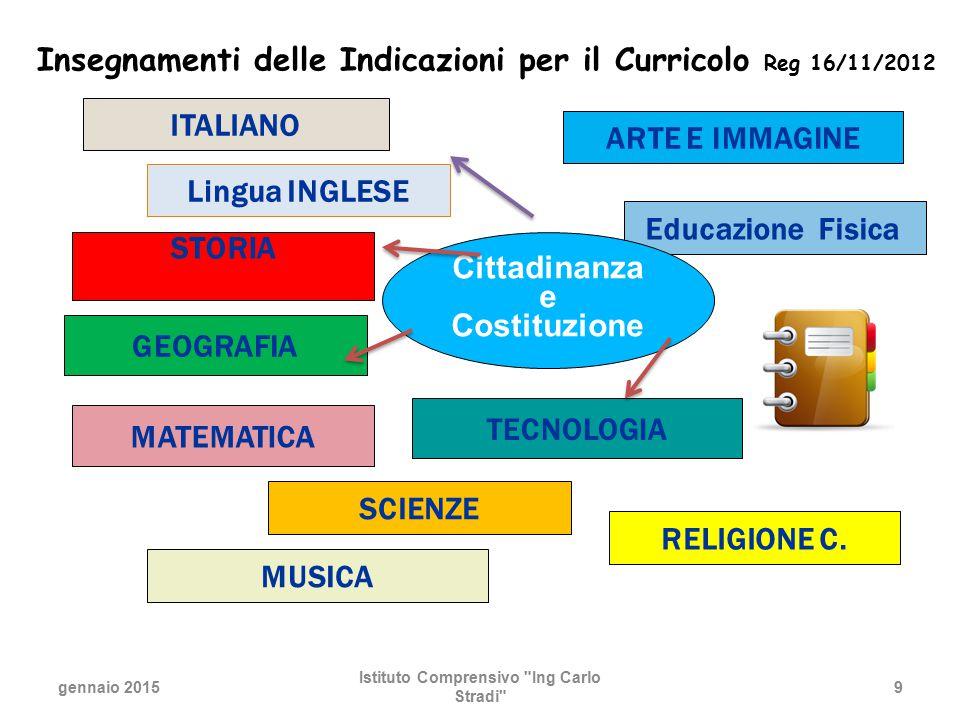 Insegnamenti delle Indicazioni per il Curricolo Reg 16/11/2012  ITALIANO Lingua INGLESE RELIGIONE C. STORIA GEOGRAFIA MATEMATICA TECNOLOGIA SCIENZE A