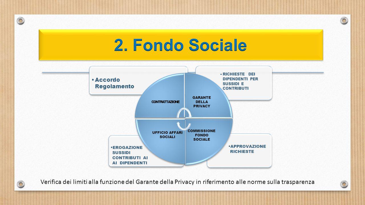 APPROVAZIONE RICHIESTE EROGAZIONE SUSSIDI E CONTRIBUTI AI AI DIPENDENTI RICHIESTE DEI DIPENDENTI PER SUSSIDI E CONTRIBUTI Accordo Regolamento CONTRATTAZIONE GARANTE DELLA PRIVACY COMMISSIONE FONDO SOCIALE UFFICIO AFFARI SOCIALI Verifica dei limiti alla funzione del Garante della Privacy in riferimento alle norme sulla trasparenza