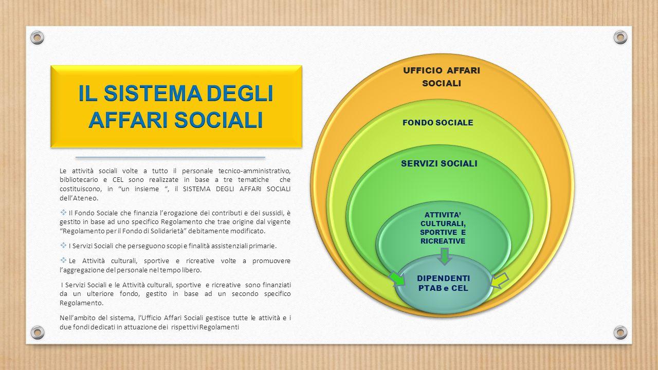 IL SISTEMA DEI SERVIZI SOCIALI UFFICIO AFFARI SOCIALI FONDO SOCIALE SERVIZI SOCIALI ATTIVITA' CULTURALI, SPORTIVE E RICREATIVE DIPENDENTI PTAB e CEL Le attività sociali volte a tutto il personale tecnico-amministrativo, bibliotecario e CEL sono realizzate in base a tre tematiche che costituiscono, in un insieme , il SISTEMA DEGLI AFFARI SOCIALI dell'Ateneo.