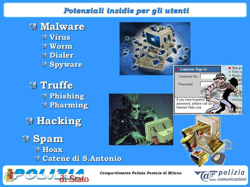 Compartimento Polizia Postale di Milano Phishing e criminalità informatica Compartimento Polizia Postale di Milano Spam Spam Hoax Hoax Catene di S.Ant