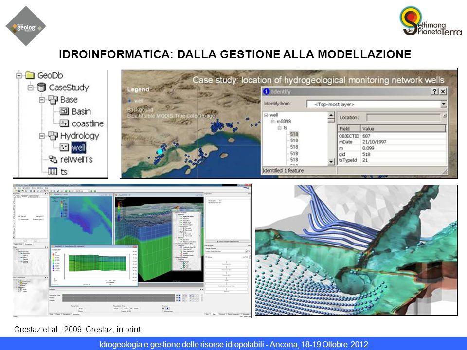 Idrogeologia e gestione delle risorse idropotabili - Ancona, 18-19 Ottobre 2012 IDROINFORMATICA: DALLA GESTIONE ALLA MODELLAZIONE Crestaz et al., 2009