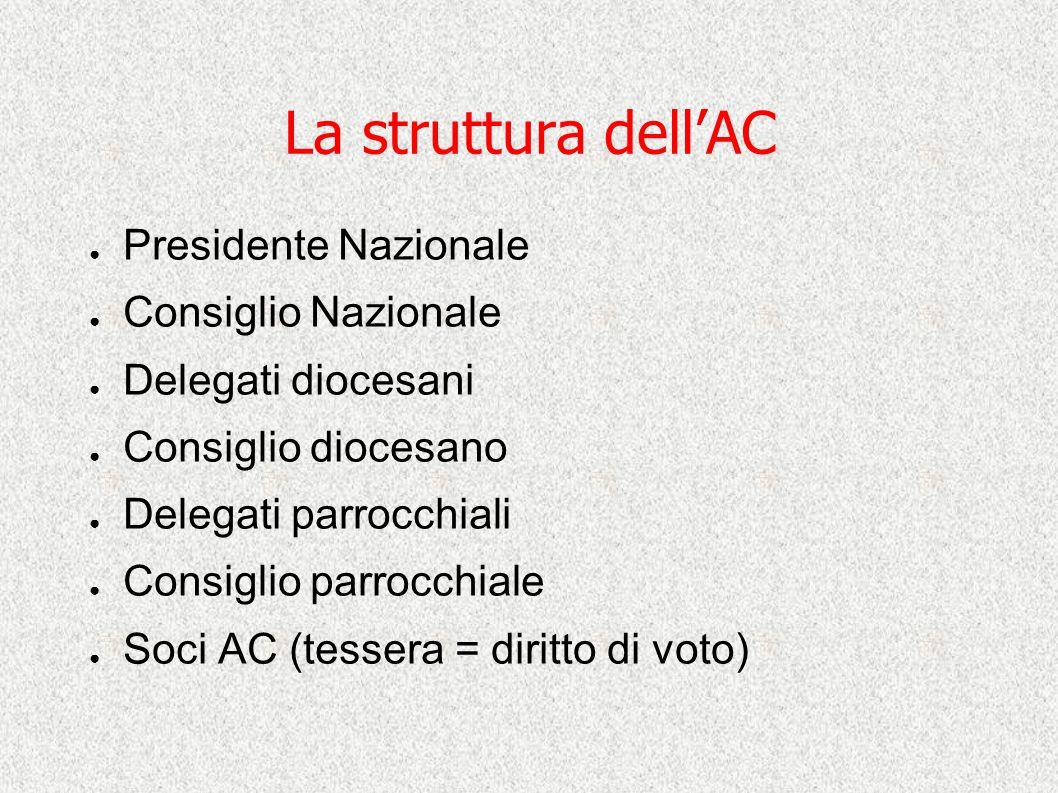 La struttura dell'AC ● Presidente Nazionale ● Consiglio Nazionale ● Delegati diocesani ● Consiglio diocesano ● Delegati parrocchiali ● Consiglio parro