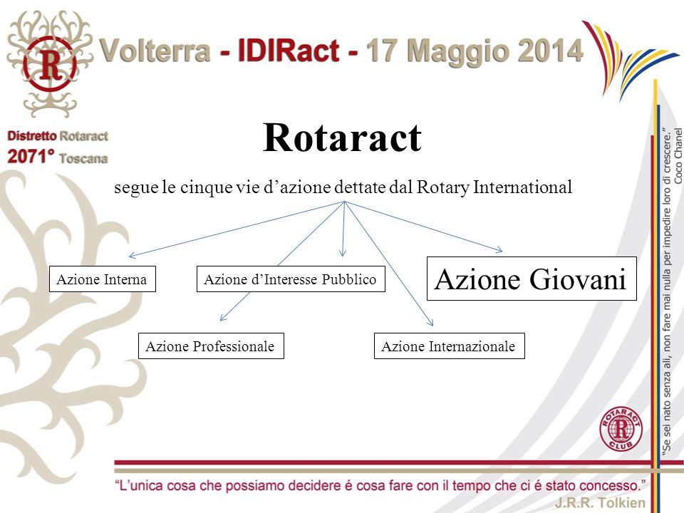 Rotaract Azione Interna Azione ProfessionaleAzione Internazionale Azione Giovani segue le cinque vie d'azione dettate dal Rotary International Azione