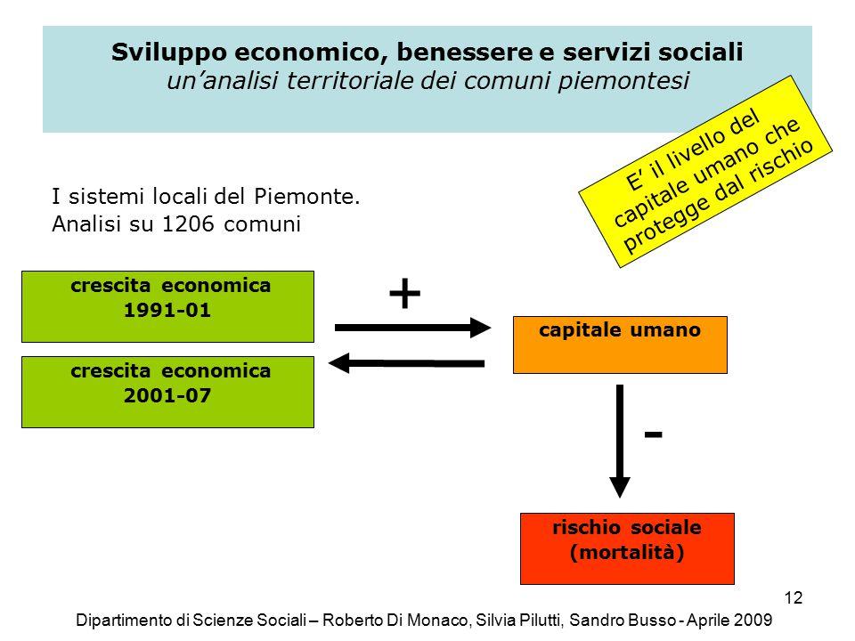 12 Sviluppo economico, benessere e servizi sociali un'analisi territoriale dei comuni piemontesi I sistemi locali del Piemonte.
