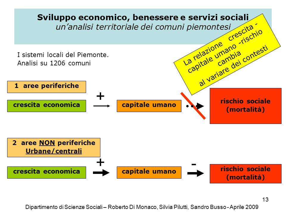 13 Sviluppo economico, benessere e servizi sociali un'analisi territoriale dei comuni piemontesi I sistemi locali del Piemonte.