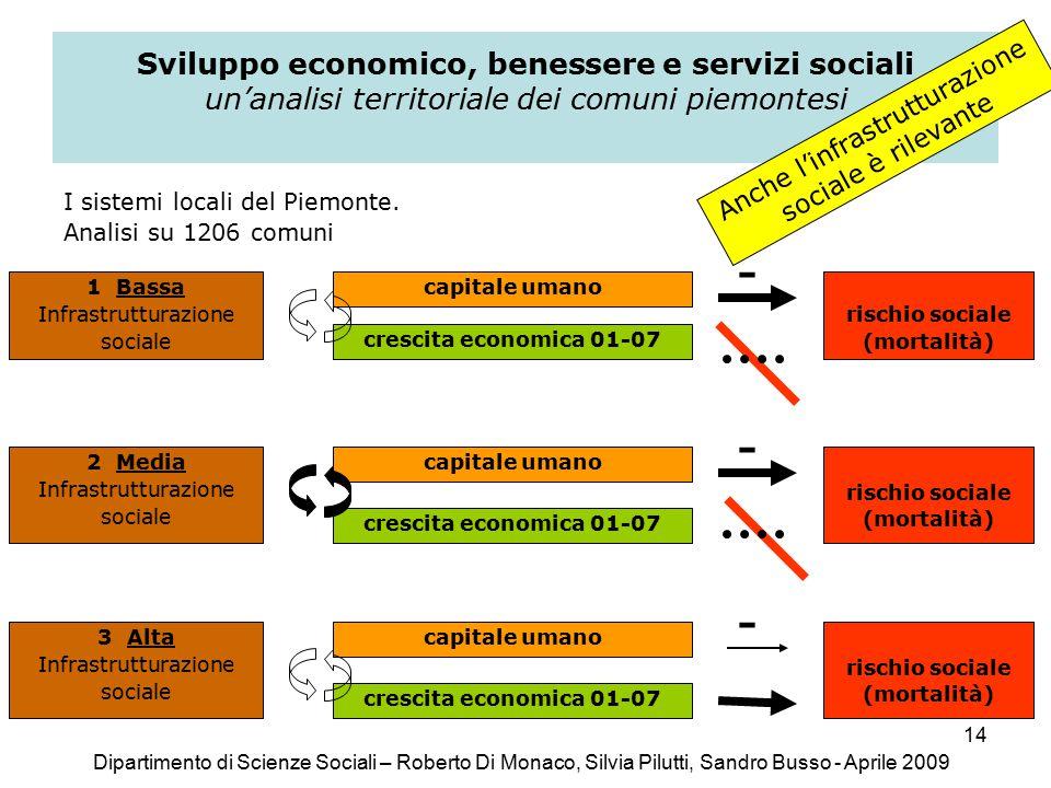 14 Sviluppo economico, benessere e servizi sociali un'analisi territoriale dei comuni piemontesi I sistemi locali del Piemonte.
