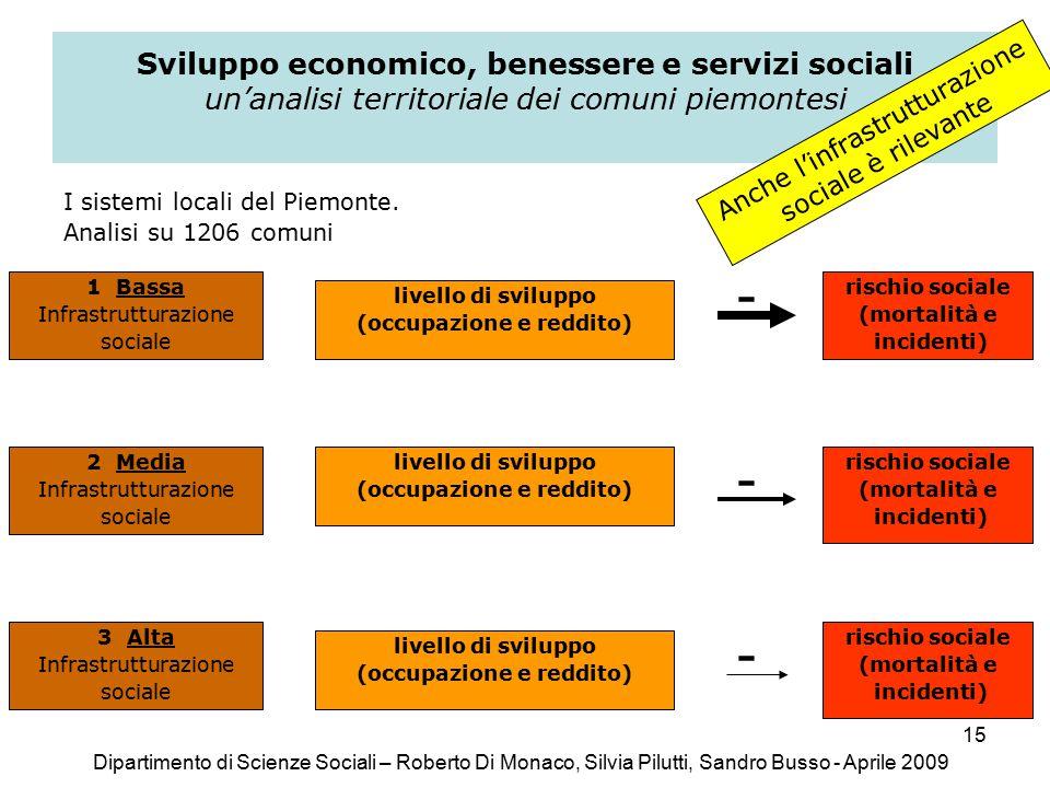 15 Sviluppo economico, benessere e servizi sociali un'analisi territoriale dei comuni piemontesi I sistemi locali del Piemonte.