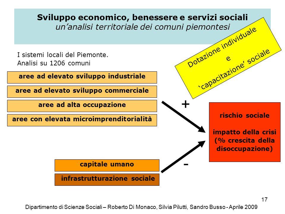 17 Sviluppo economico, benessere e servizi sociali un'analisi territoriale dei comuni piemontesi I sistemi locali del Piemonte.