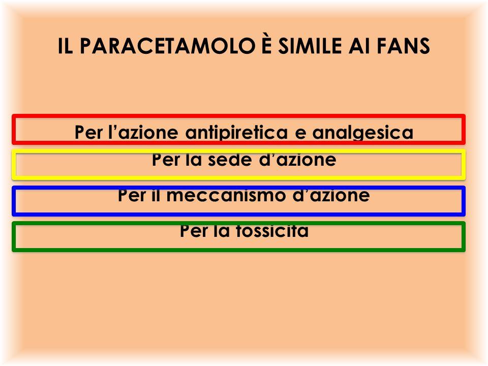IL PARACETAMOLO È SIMILE AI FANS Per l'azione antipiretica e analgesica Per la sede d'azione Per il meccanismo d'azione Per la tossicità