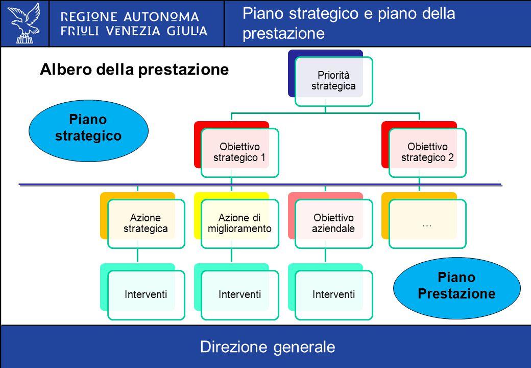 Albero della prestazione Priorità strategica Obiettivo strategico 1 Azione strategica Interventi Azione di miglioramento Interventi Obiettivo aziendal