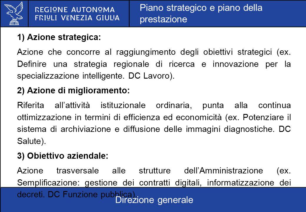 1) Azione strategica: Azione che concorre al raggiungimento degli obiettivi strategici (ex. Definire una strategia regionale di ricerca e innovazione