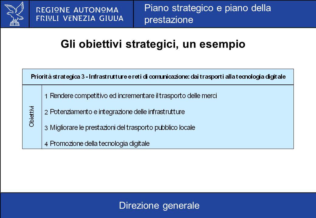 Gli obiettivi strategici, un esempio Direzione generale Piano strategico e piano della prestazione