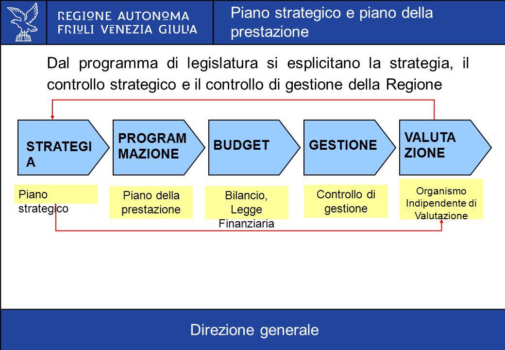 STRATEGI A PROGRAM MAZIONE BUDGETGESTIONE VALUTA ZIONE Piano strategico Piano della prestazione Bilancio, Legge Finanziaria Controllo di gestione Orga