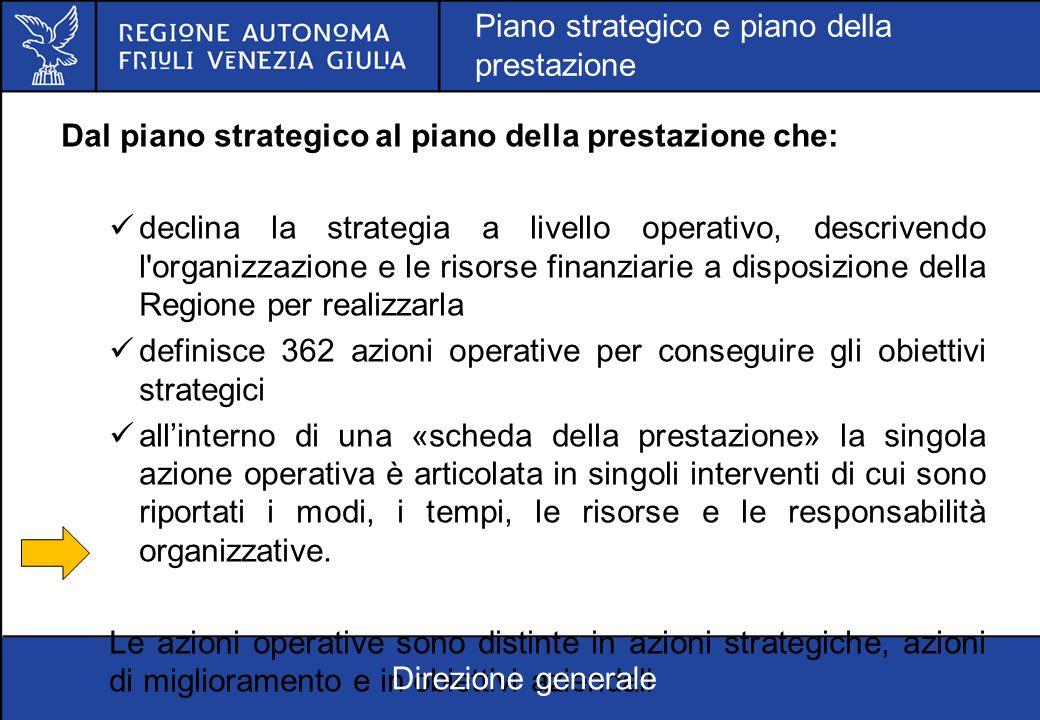 Dal piano strategico al piano della prestazione che: declina la strategia a livello operativo, descrivendo l'organizzazione e le risorse finanziarie a