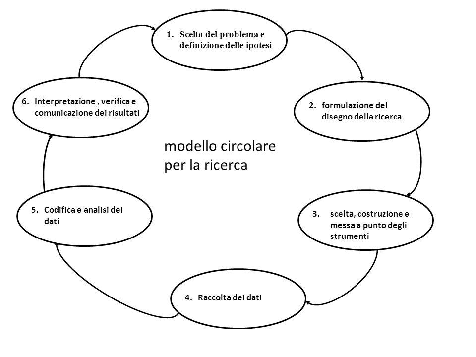 1.Scelta del problema e definizione delle ipotesi 2.formulazione del disegno della ricerca 3.scelta, costruzione e messa a punto degli strumenti 4.Raccolta dei dati 5.Codifica e analisi dei dati 6.Interpretazione, verifica e comunicazione dei risultati modello circolare per la ricerca