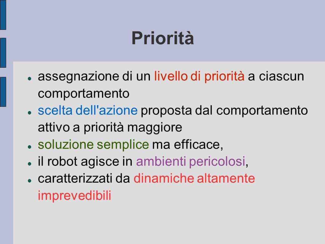 Priorità assegnazione di un livello di priorità a ciascun comportamento scelta dell azione proposta dal comportamento attivo a priorità maggiore soluzione semplice ma efficace, il robot agisce in ambienti pericolosi, caratterizzati da dinamiche altamente imprevedibili