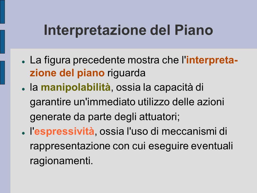 Interpretazione del Piano La figura precedente mostra che l interpreta- zione del piano riguarda la manipolabilità, ossia la capacità di garantire un immediato utilizzo delle azioni generate da parte degli attuatori; l espressività, ossia l uso di meccanismi di rappresentazione con cui eseguire eventuali ragionamenti.