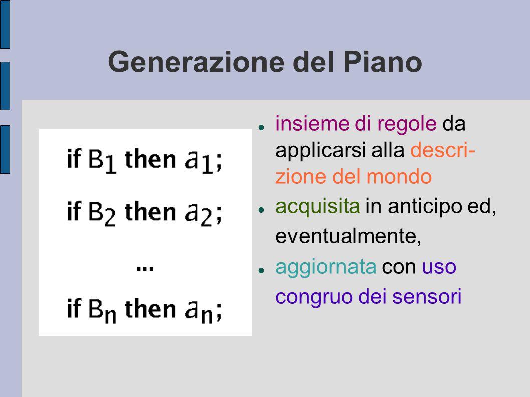 Generazione del Piano insieme di regole da applicarsi alla descri- zione del mondo acquisita in anticipo ed, eventualmente, aggiornata con uso congruo dei sensori