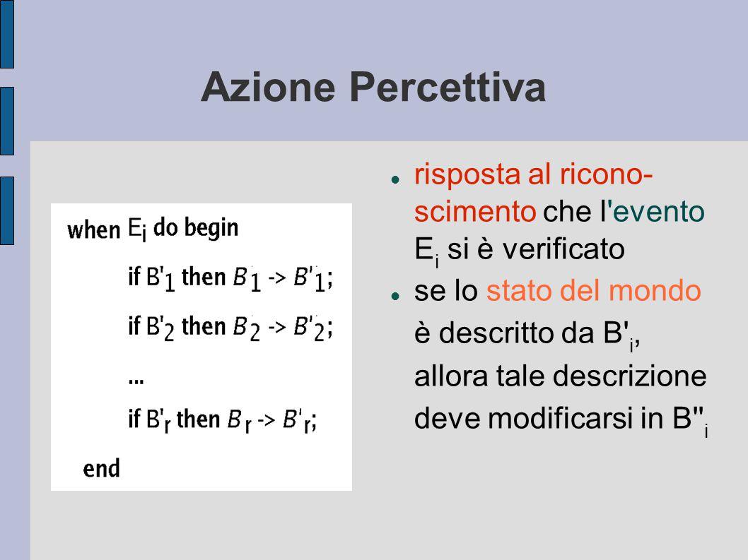 Azione Percettiva risposta al ricono- scimento che l evento E i si è verificato se lo stato del mondo è descritto da B i, allora tale descrizione deve modificarsi in B i