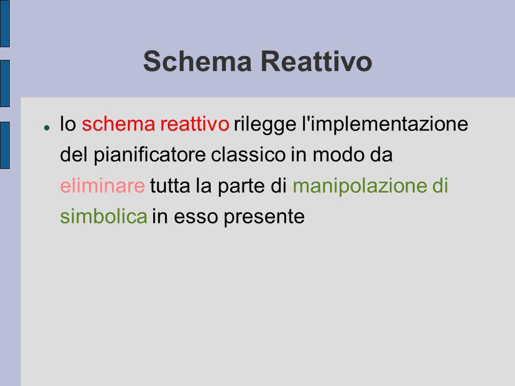 Schema Reattivo lo schema reattivo rilegge l implementazione del pianificatore classico in modo da eliminare tutta la parte di manipolazione di simbolica in esso presente