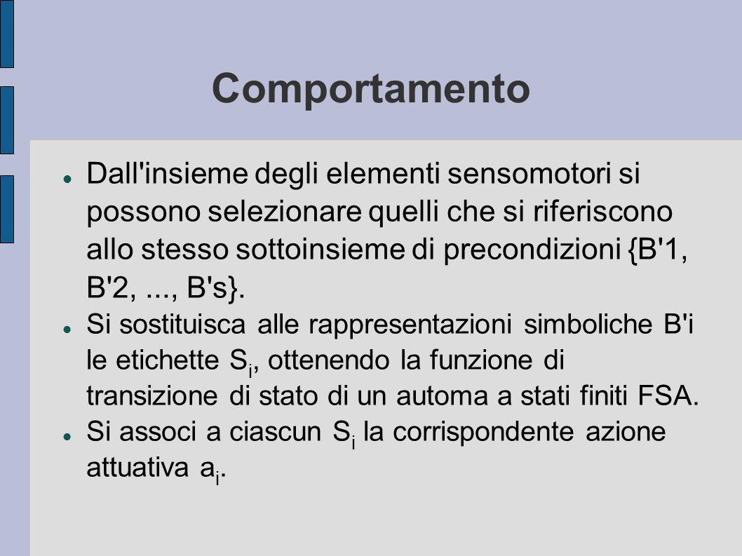 Comportamento Dall insieme degli elementi sensomotori si possono selezionare quelli che si riferiscono allo stesso sottoinsieme di precondizioni {B 1, B 2,..., B s}.