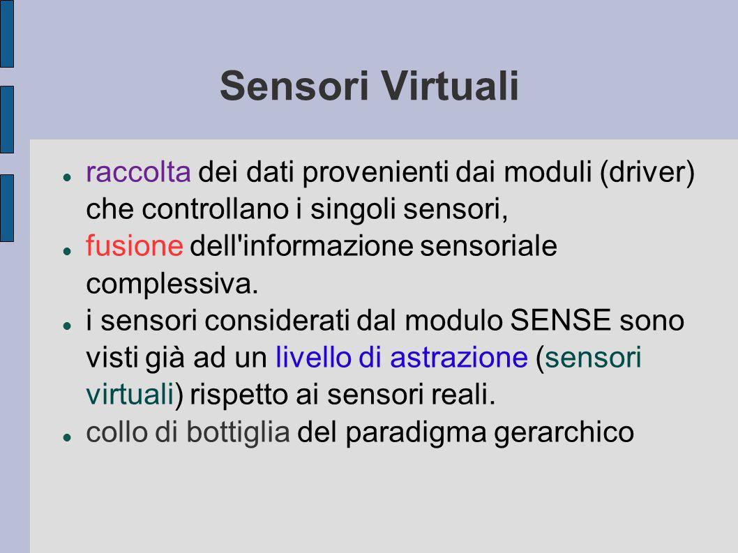 Sensori Virtuali raccolta dei dati provenienti dai moduli (driver) che controllano i singoli sensori, fusione dell informazione sensoriale complessiva.