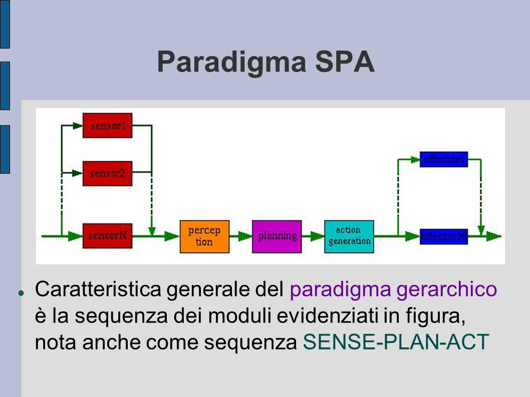 Paradigma SPA Caratteristica generale del paradigma gerarchico è la sequenza dei moduli evidenziati in figura, nota anche come sequenza SENSE-PLAN-ACT